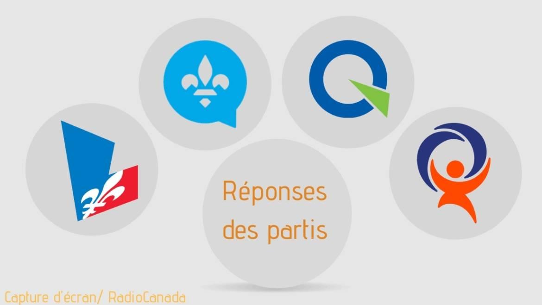 Élections Québec 2018 : Réponses des partis ?